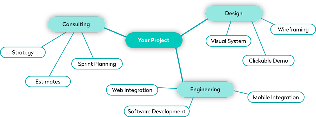 What goes into your project from Kyros Digital