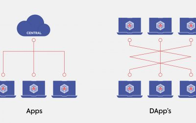 What are Dapps (Decentralized Apps)?